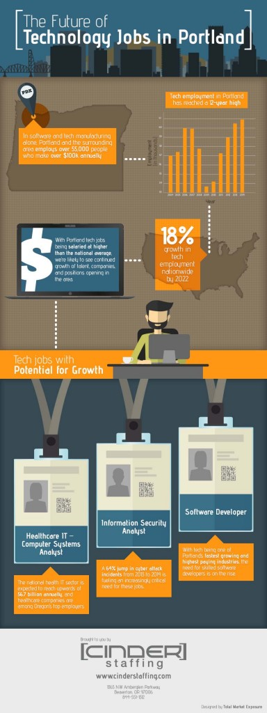 cinder-staffing_infographic_pdx-tech-growth_